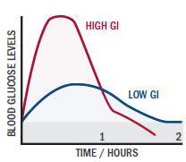 glikaimikos diktis